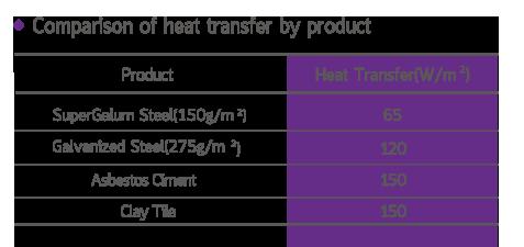 การเปรียบเทียบการนำความร้อนของสารแต่ละชนิด